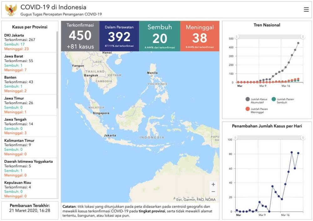 Data kasus COVID-19 di Indonesia per 21 Maret 2020
