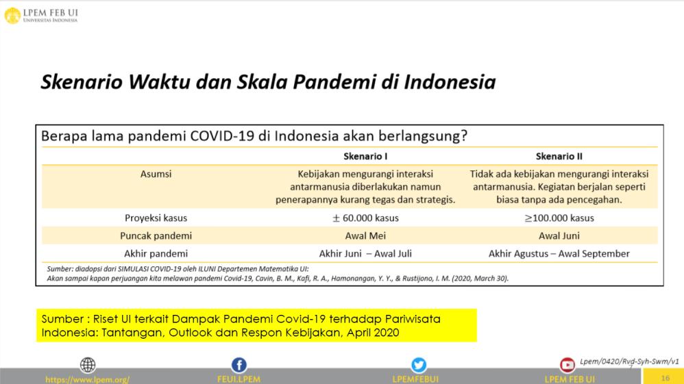 Skenario Waktu & Skala Pandemi di Indonesia