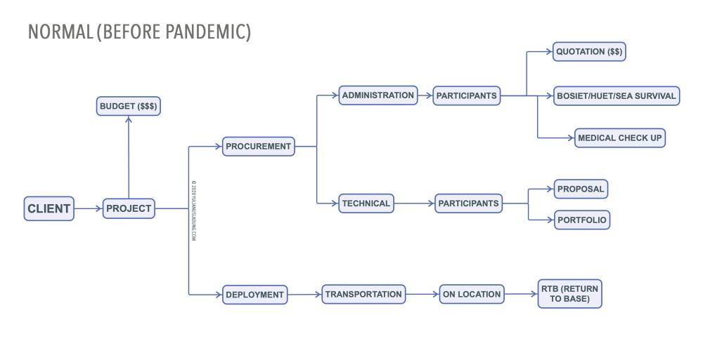 Scheme-#1
