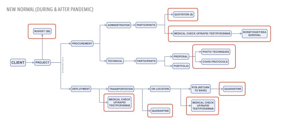 Scheme-#2